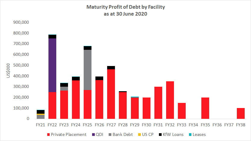 Maturity Profile of Debt by Facility as at 30 June 2020