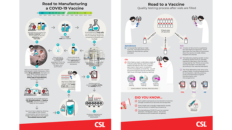Infographic showing the road to manufacturing of the CSL AstraZeneca COVID19 Vaccine