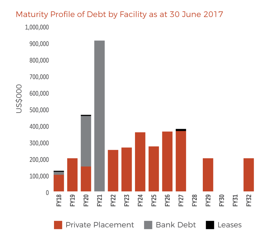 Maturity Profile of Debt by Facility as at 30 June 2017